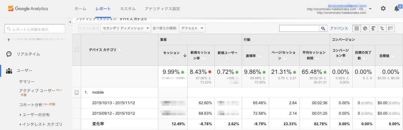 サマリーGoogle Analytics